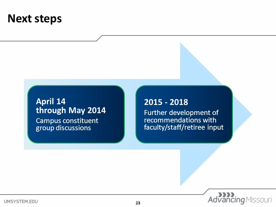 23 Next steps April 14 through May 2014 Campus constituent group discussions 2015 - 2018 Further development of recommendations with faculty/staff/ret