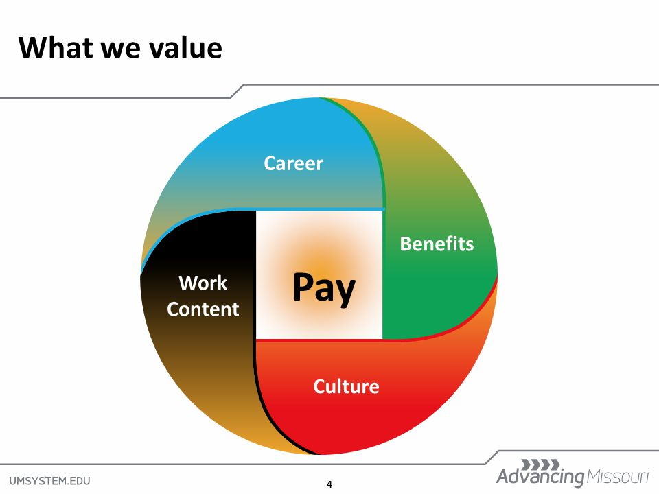 4 What we value Pay Benefits Career Culture Work Content