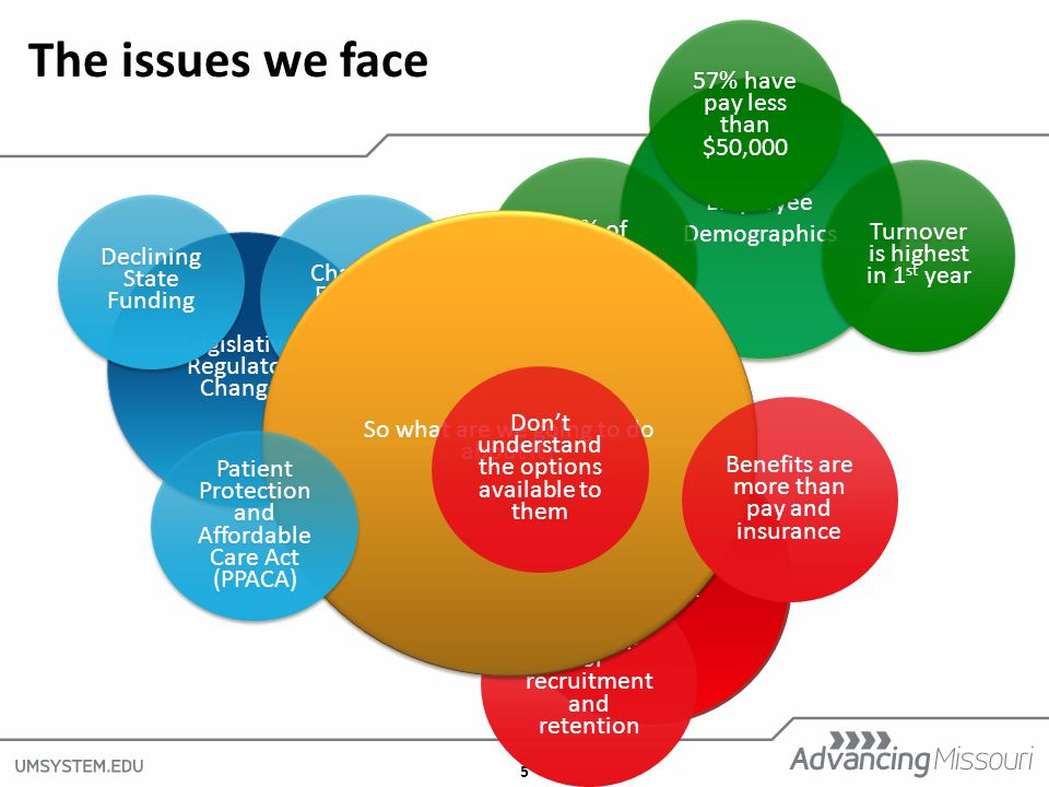 5 Employee Feedback The issues we face Legislative/ Regulatory Changes Legislative/ Regulatory Changes Change in Financial Reporting Pay is top for recruitment and retention Employee Demographics 25% of Faculty Retirement Eligible So what are we going to do about it.