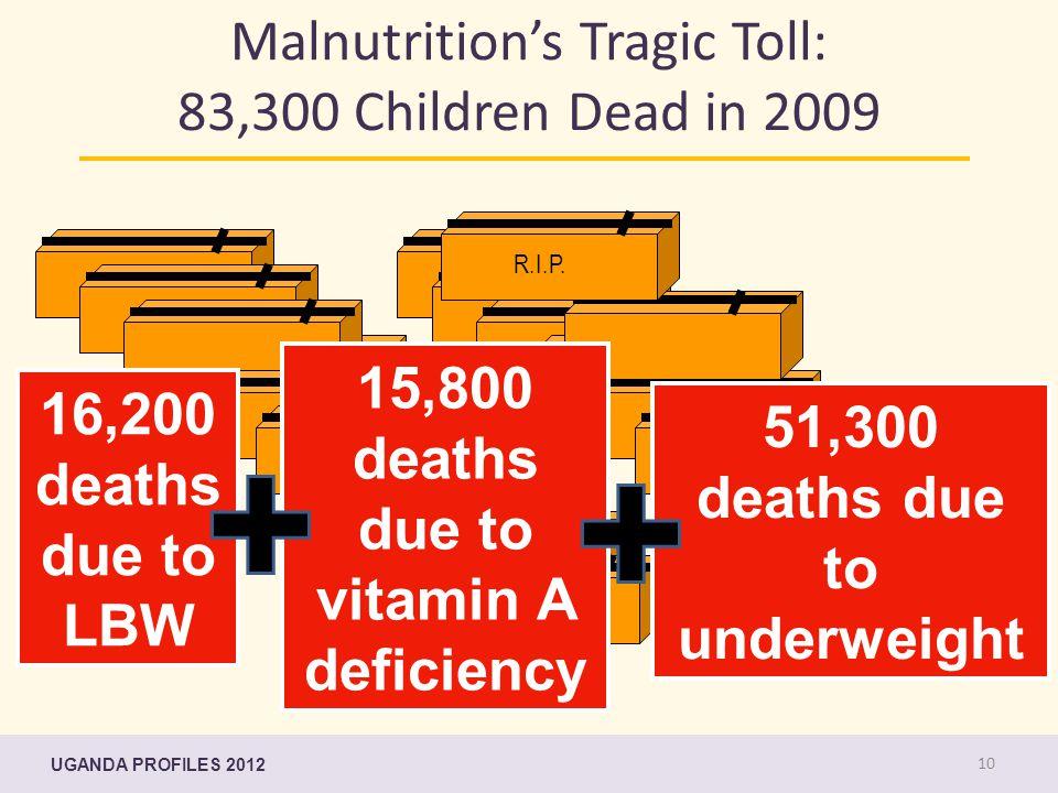 Malnutrition's Tragic Toll: 83,300 Children Dead in 2009 R.I.P R.I.P.