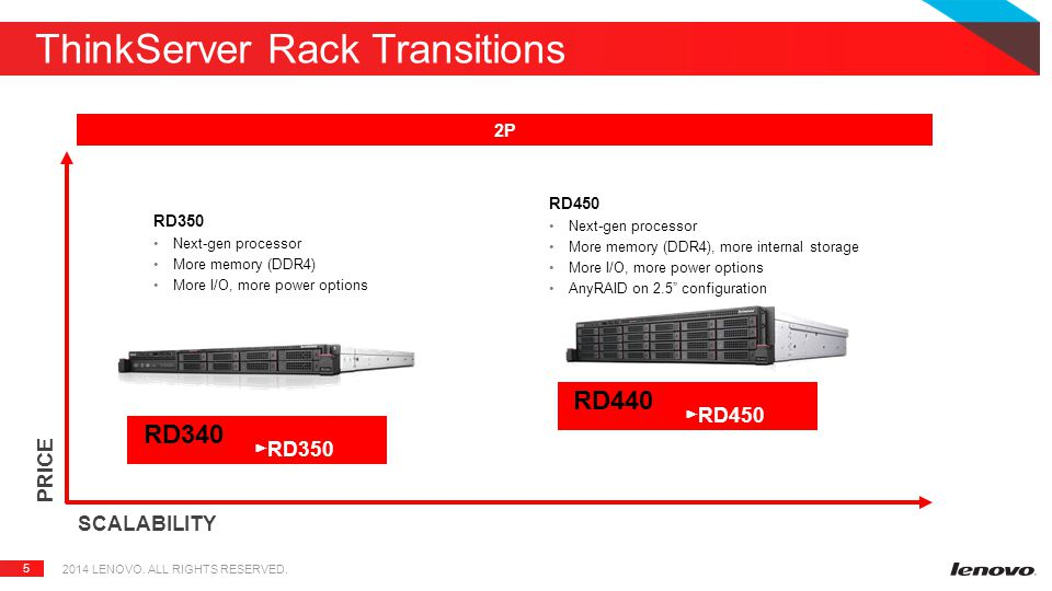 5 ThinkServer Rack Transitions PRICE SCALABILITY 2P RD350 Next-gen processor More memory (DDR4) More I/O, more power options RD450 Next-gen processor More memory (DDR4), more internal storage More I/O, more power options AnyRAID on 2.5 configuration RD340 ► RD350 RD440 ► RD450 2014 LENOVO.
