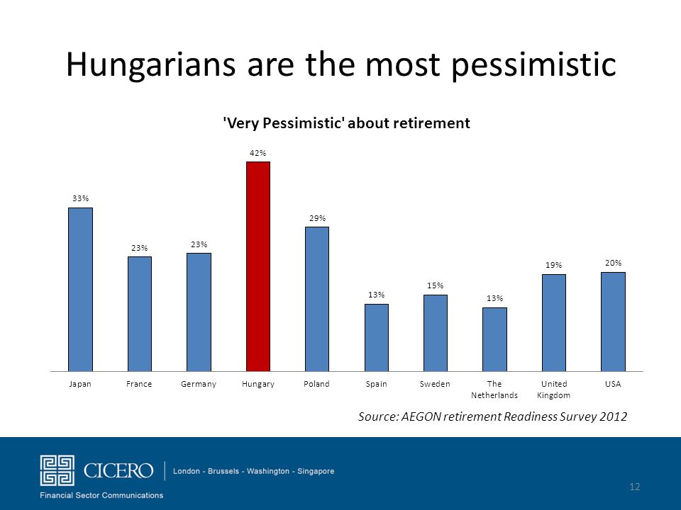 Hungarians are the most pessimistic 12 Source: AEGON retirement Readiness Survey 2012