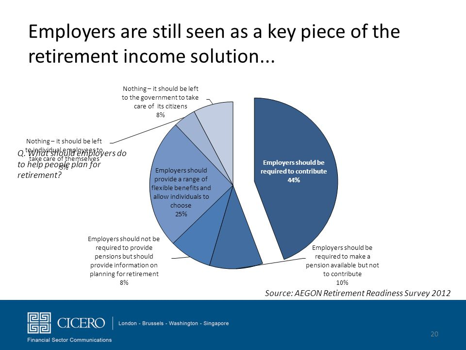 Employers are still seen as a key piece of the retirement income solution... Q. What should employers do to help people plan for retirement? Source: A