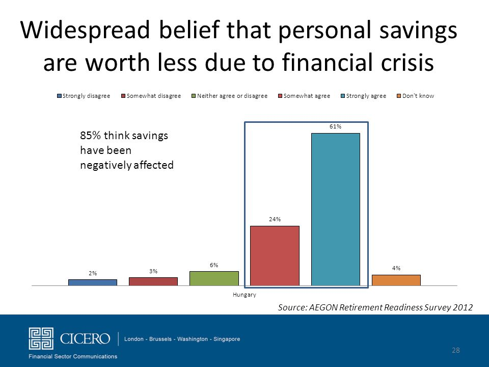 Widespread belief that personal savings are worth less due to financial crisis 28 85% think savings have been negatively affected Source: AEGON Retire
