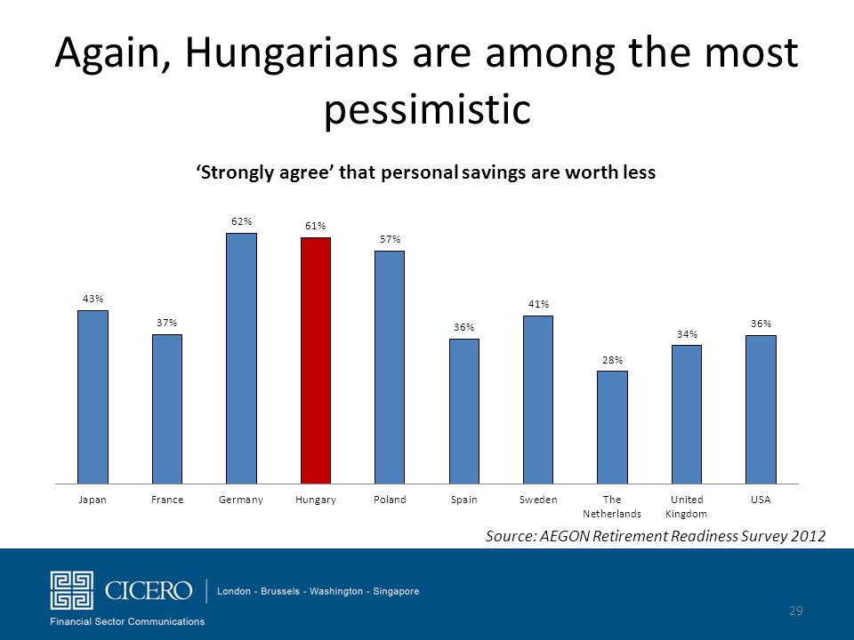 Again, Hungarians are among the most pessimistic 29 Source: AEGON Retirement Readiness Survey 2012