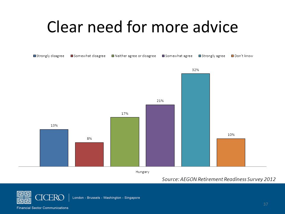 Clear need for more advice 37 Source: AEGON Retirement Readiness Survey 2012