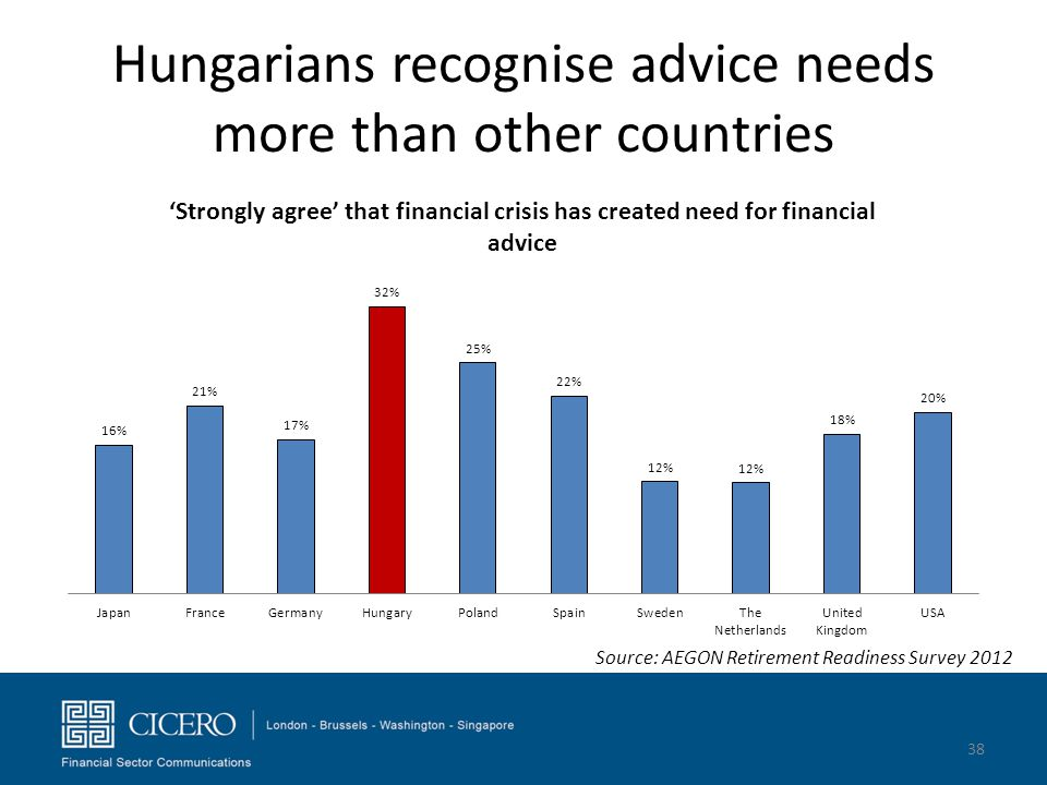 Hungarians recognise advice needs more than other countries 38 Source: AEGON Retirement Readiness Survey 2012