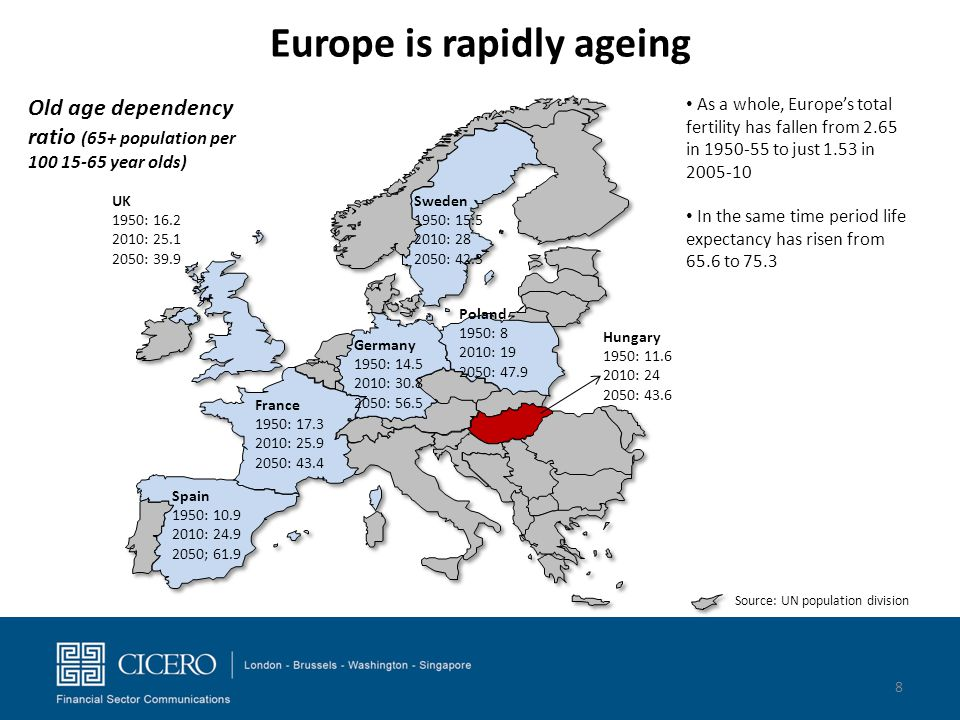 Europe is rapidly ageing Old age dependency ratio (65+ population per 100 15-65 year olds) Hungary 1950: 11.6 2010: 24 2050: 43.6 Germany 1950: 14.5 2