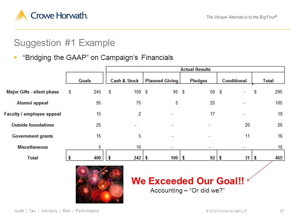 "The Unique Alternative to the Big Four ® © 2012 Crowe Horwath LLP 17 Audit | Tax | Advisory | Risk | Performance Suggestion #1 Example  ""Bridging the"