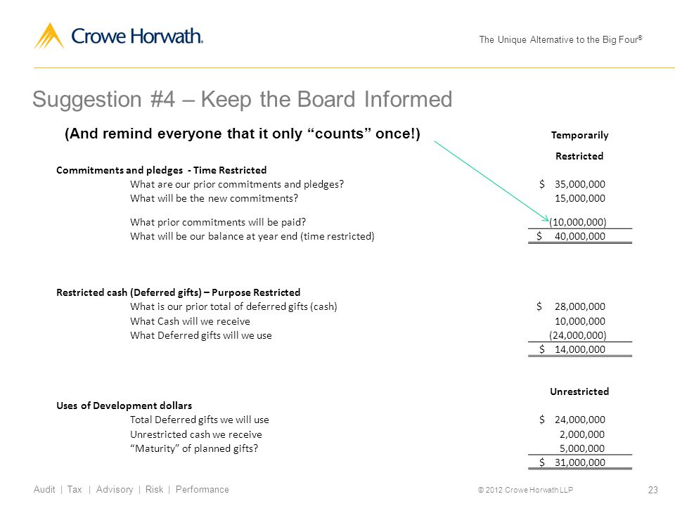 The Unique Alternative to the Big Four ® © 2012 Crowe Horwath LLP 23 Audit | Tax | Advisory | Risk | Performance Suggestion #4 – Keep the Board Inform