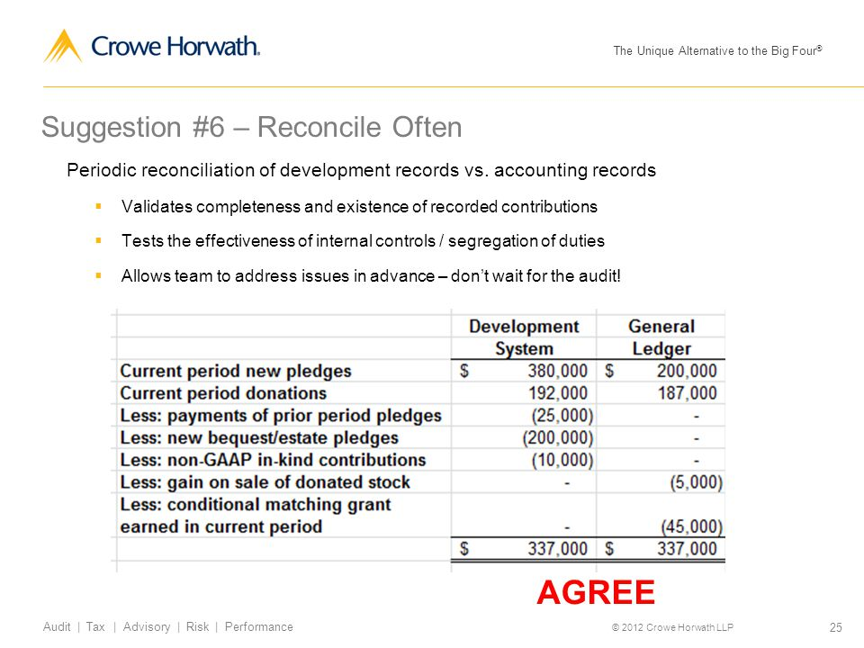 The Unique Alternative to the Big Four ® © 2012 Crowe Horwath LLP 25 Audit | Tax | Advisory | Risk | Performance Suggestion #6 – Reconcile Often Perio