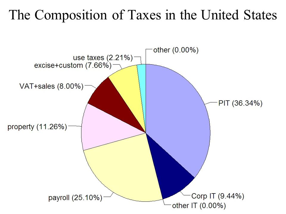 The Composition of Taxes in Germany