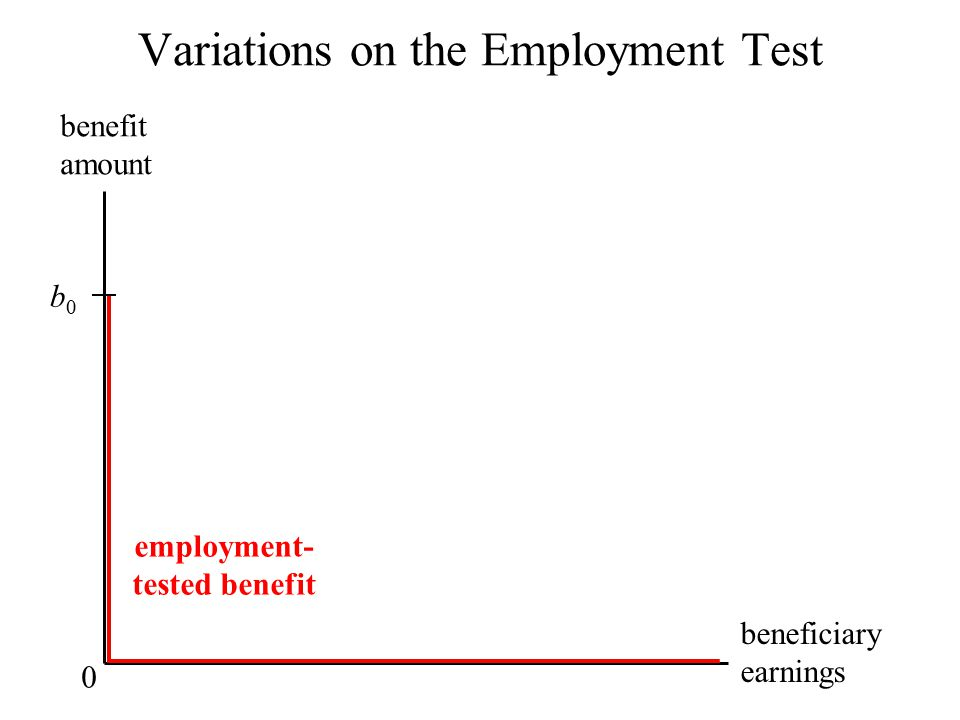 Variations on the Employment Test benefit amount beneficiary earnings b0b0 0 employment- tested benefit