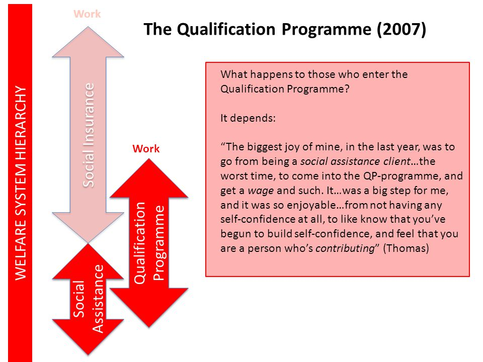Social Insurance Social Assistance WELFARE SYSTEM HIERARCHY The Qualification Programme (2007) What happens to those who enter the Qualification Progr