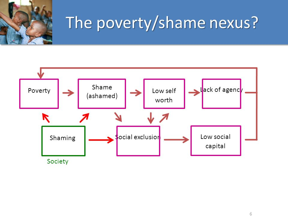Dominant notions of poverty & shame 1 Experiences of individuals in poverty 2 Perspectives of the 'general public' 3 Policy analysis (social interaction) 4 Research Aims & Design