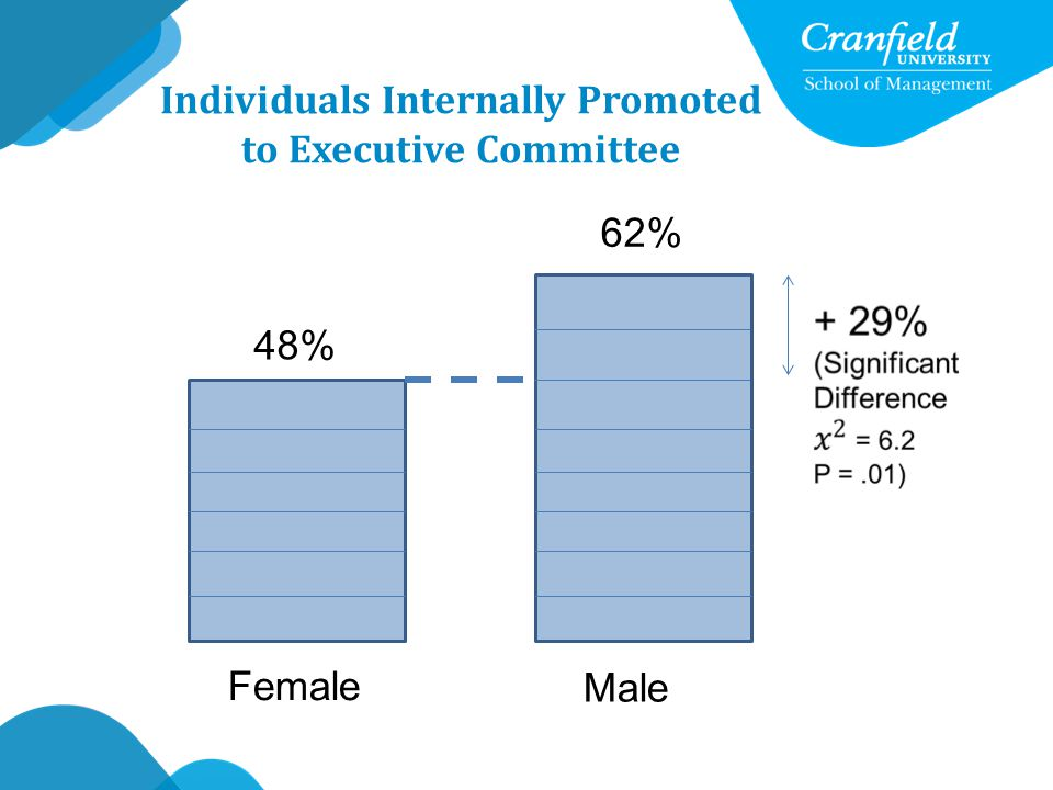 Individuals Internally Promoted to Executive Committee 48% Female 62% Male