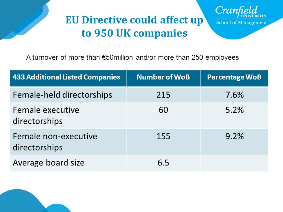 EU Directive could affect up to 950 UK companies A turnover of more than €50million and/or more than 250 employees 433 Additional Listed CompaniesNumber of WoBPercentage WoB Female-held directorships2157.6% Female executive directorships 605.2% Female non-executive directorships 1559.2% Average board size6.5