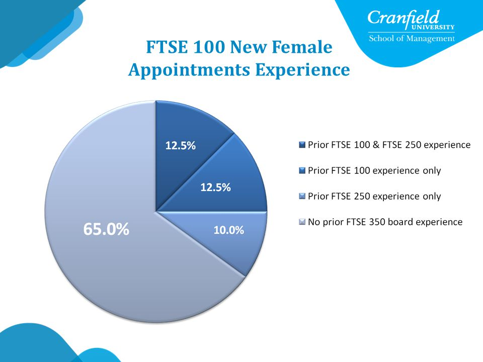 FTSE 100 New Female Appointments Experience
