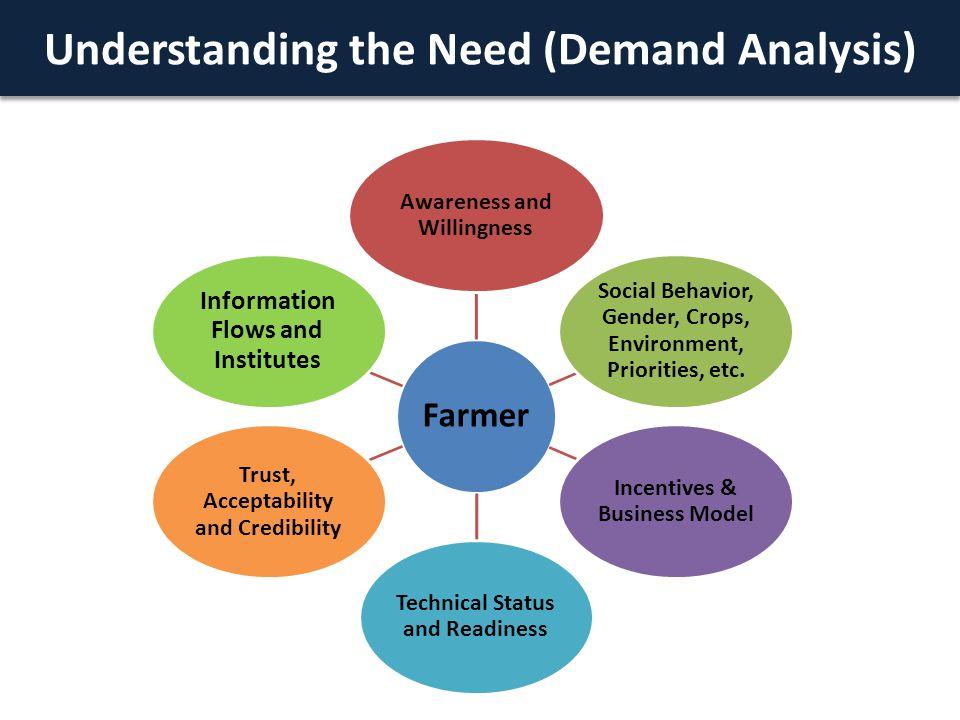 Understanding the Need (Demand Analysis) Farmer Awareness and Willingness Social Behavior, Gender, Crops, Environment, Priorities, etc.