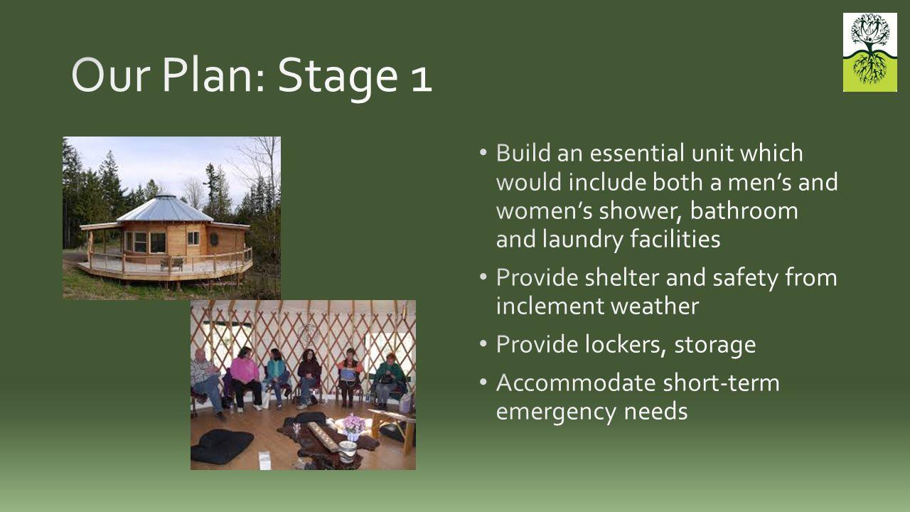 Stage 1 Land acquisition$0 (?) Site preparation$50,000 Essential service unit$30,000 Community Center$30,000 Lockers and storage$5,000 TOTAL$115,000+