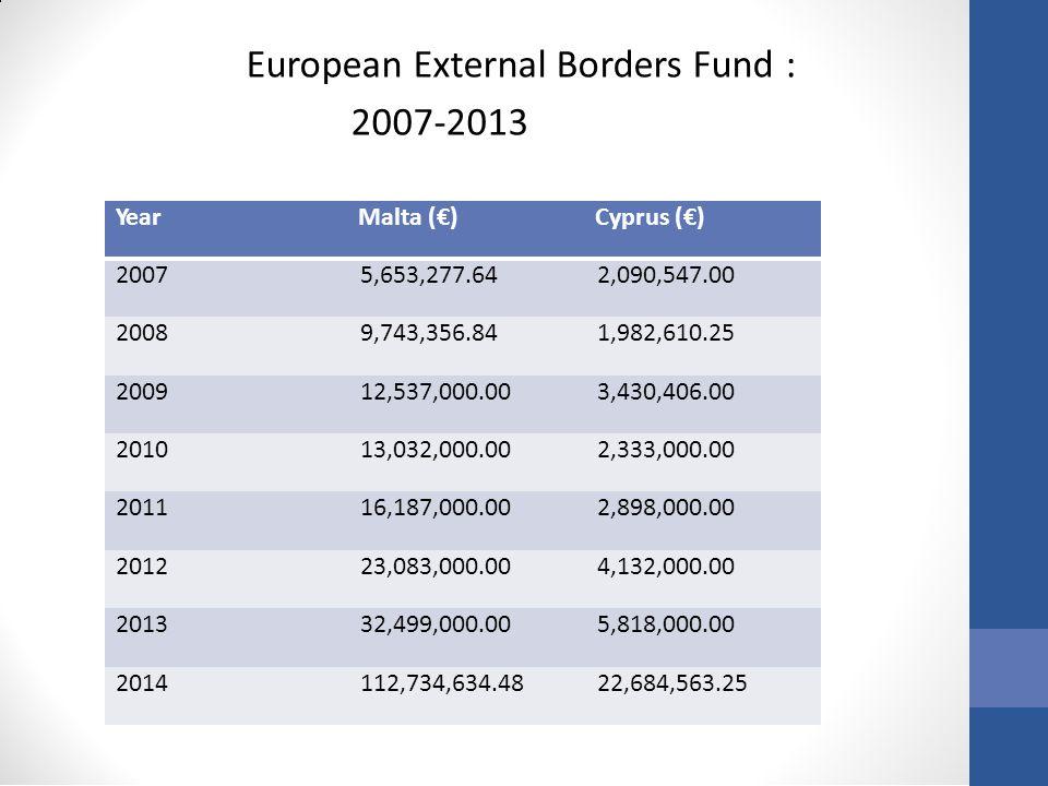 European External Borders Fund : 2007-2013 Year Malta (€) Cyprus (€) 2007 5,653,277.64 2,090,547.00 2008 9,743,356.84 1,982,610.25 2009 12,537,000.00 3,430,406.00 2010 13,032,000.00 2,333,000.00 2011 16,187,000.00 2,898,000.00 2012 23,083,000.00 4,132,000.00 2013 32,499,000.00 5,818,000.00 2014 112,734,634.48 22,684,563.25