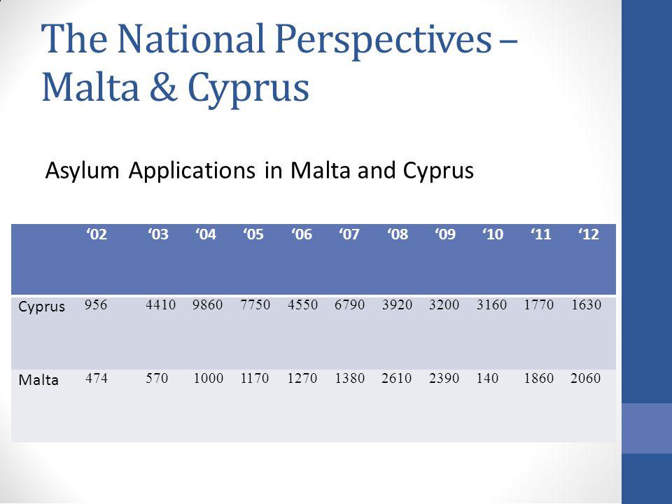 The National Perspectives – Malta & Cyprus Asylum Applications in Malta and Cyprus '02 '03 '04 '05 '06 '07 '08 '09 '10 '11 '12 Cyprus 956 4410 9860 7750 4550 6790 3920 3200 3160 1770 1630 Malta 474 570 1000 1170 1270 1380 2610 2390 140 1860 2060