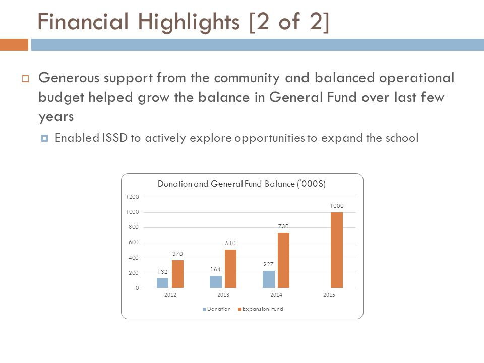 Financial Highlights [2 of 2]  Generous support from the community and balanced operational budget helped grow the balance in General Fund over last few years  Enabled ISSD to actively explore opportunities to expand the school