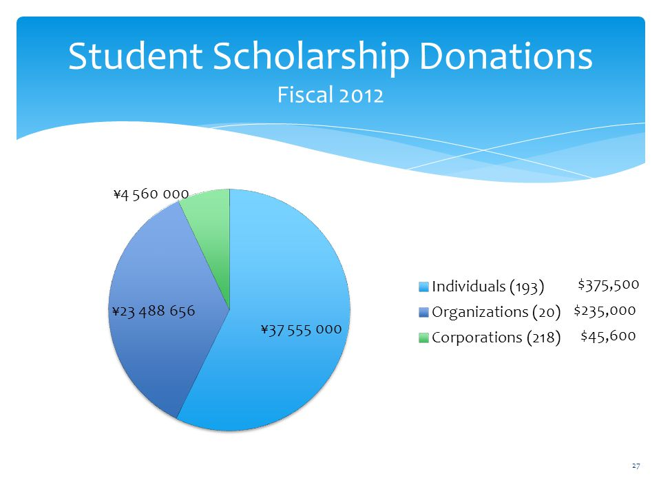 Student Scholarship Donations Fiscal 2012 $375,500 $235,000 $45,600 27