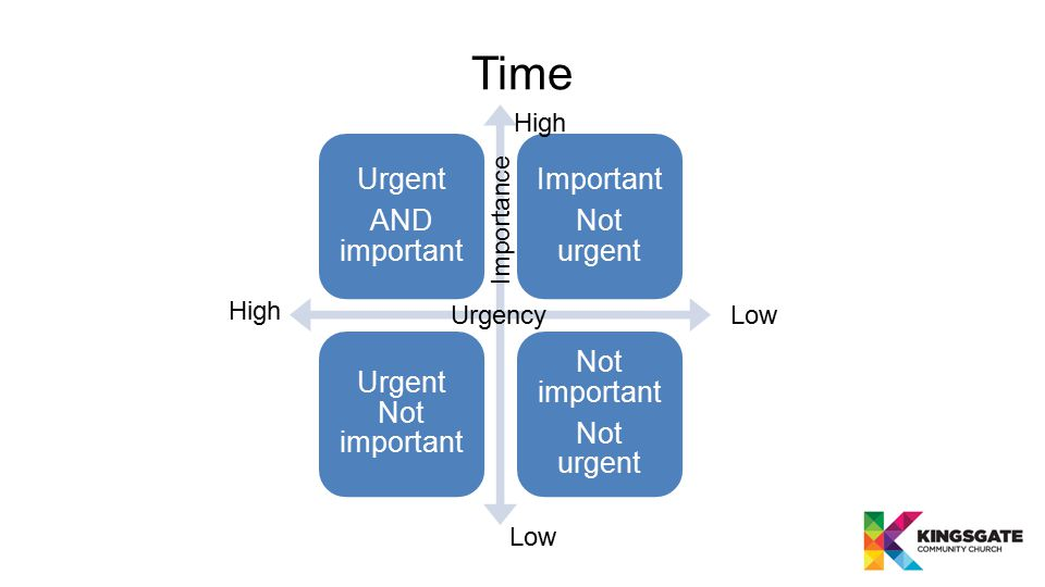 Urgent AND important Important Not urgent Urgent Not important Not important Not urgent UrgencyLow High Importance High Low