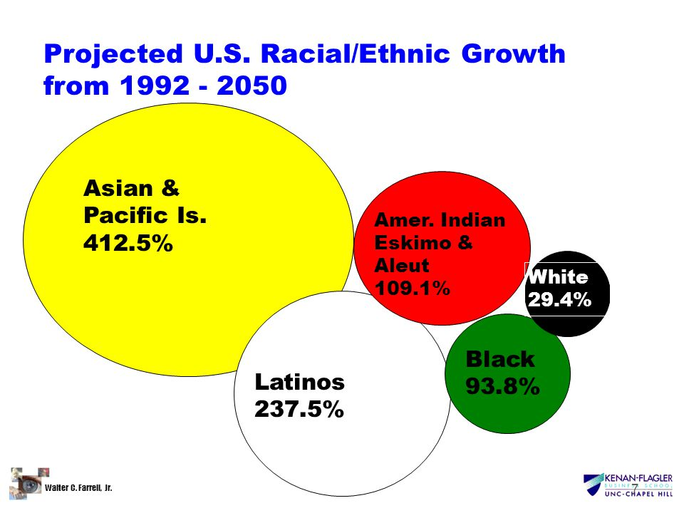 Walter C. Farrell, Jr. 7 Projected U.S. Racial/Ethnic Growth from 1992 - 2050 Asian & Pacific Is.