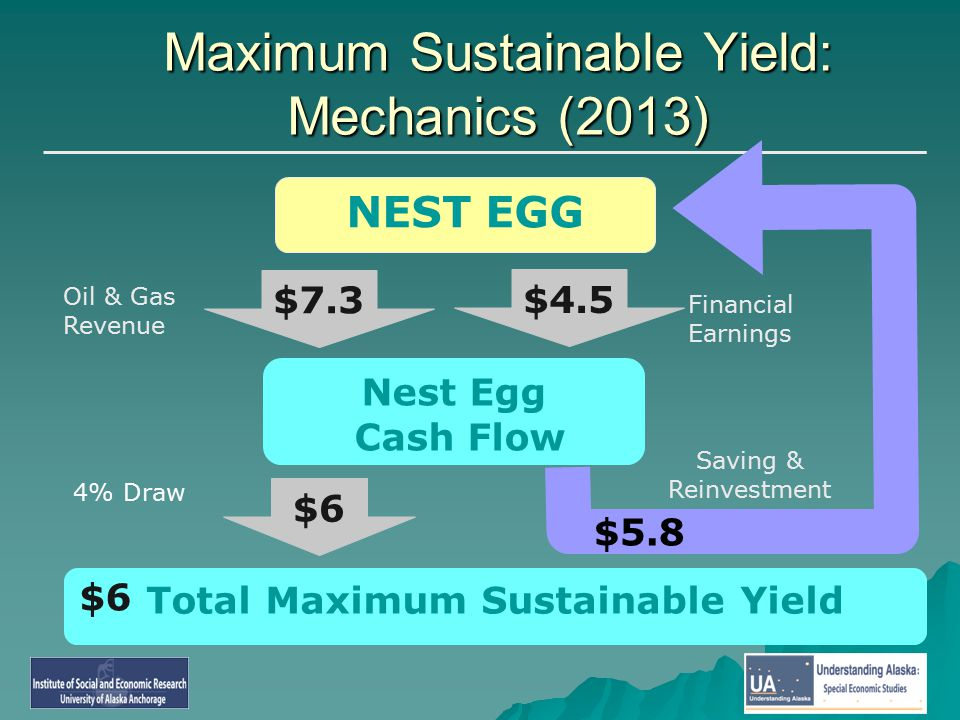 NEST EGG Nest Egg Cash Flow Total Maximum Sustainable Yield $7.3 $4.5 $6 Oil & Gas Revenue 4% Draw Maximum Sustainable Yield: Mechanics (2013) Saving & Reinvestment $6 Financial Earnings $5.8