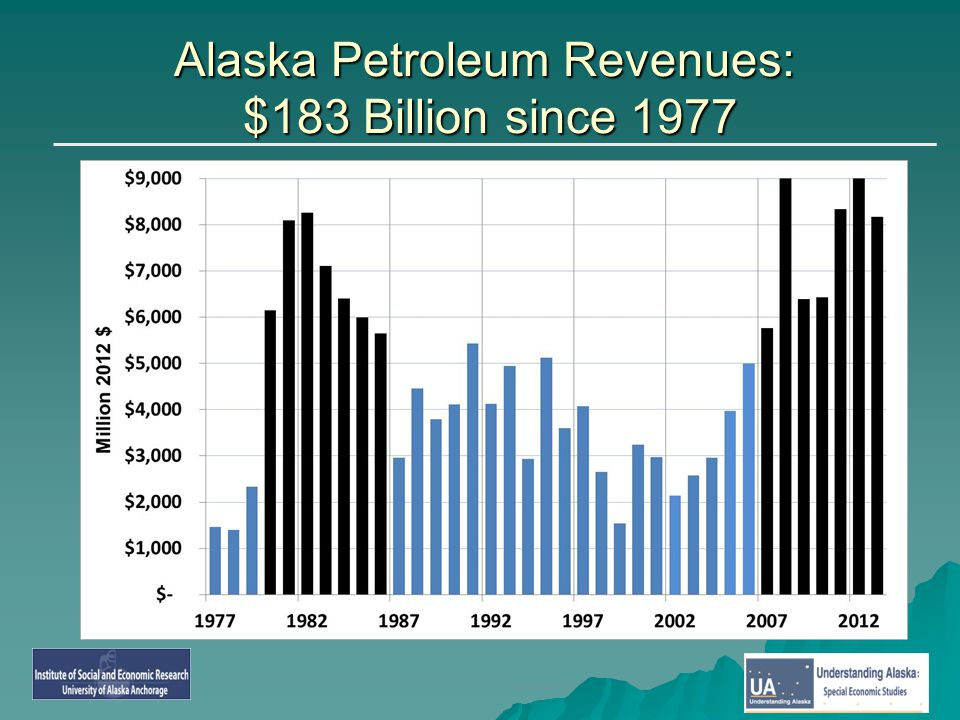Alaska Petroleum Revenues: $183 Billion since 1977