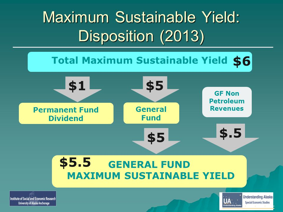 GENERAL FUND MAXIMUM SUSTAINABLE YIELD Total Maximum Sustainable Yield GF Non Petroleum Revenues Permanent Fund Dividend $1 Maximum Sustainable Yield: Disposition (2013) $5 $.5 General Fund $5 $6 $5.5
