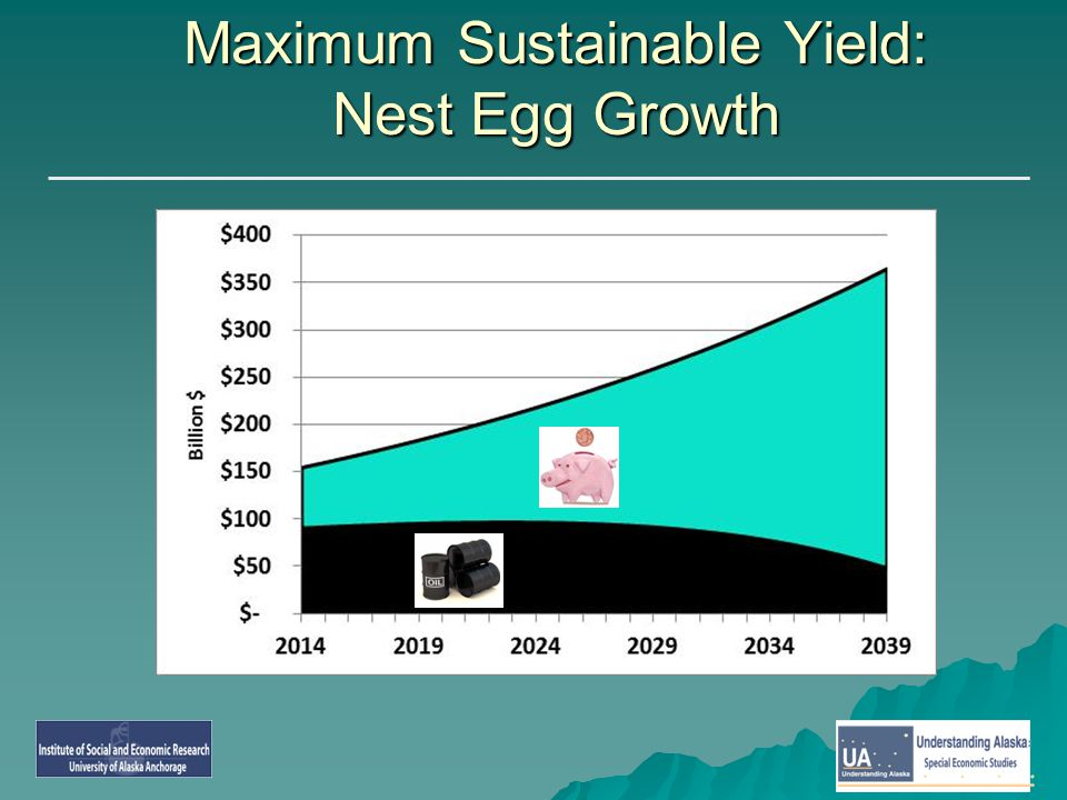 Maximum Sustainable Yield: Nest Egg Growth