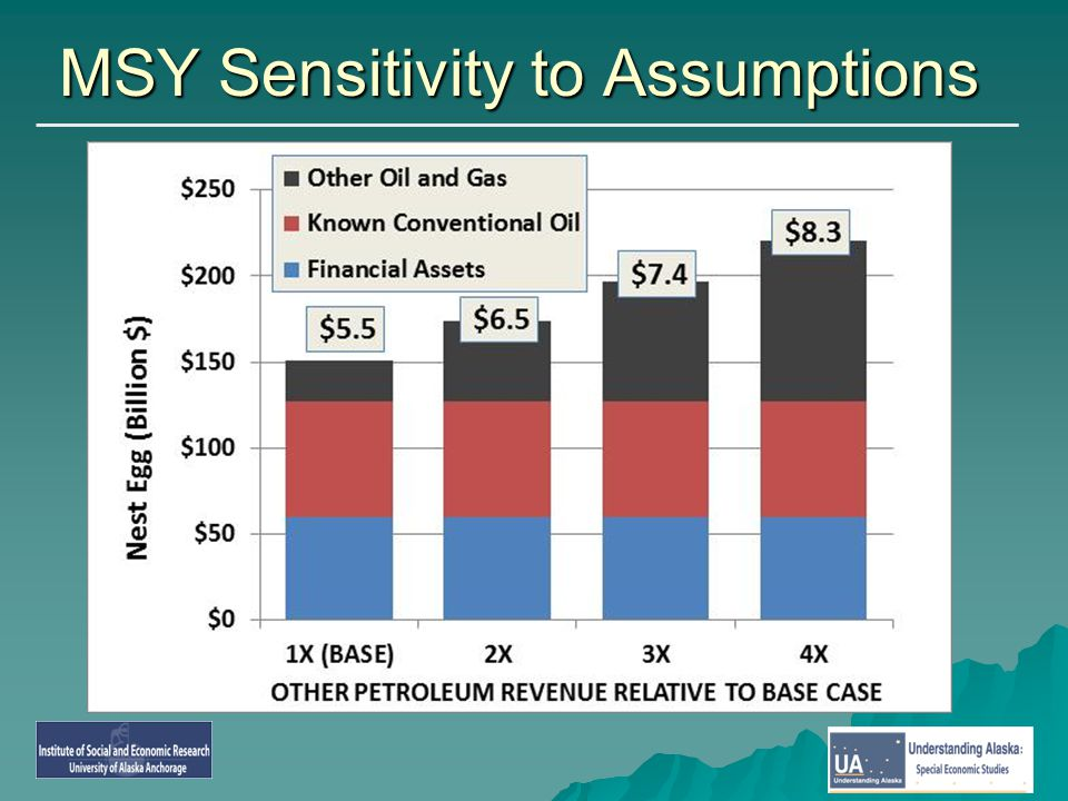 MSY Sensitivity to Assumptions