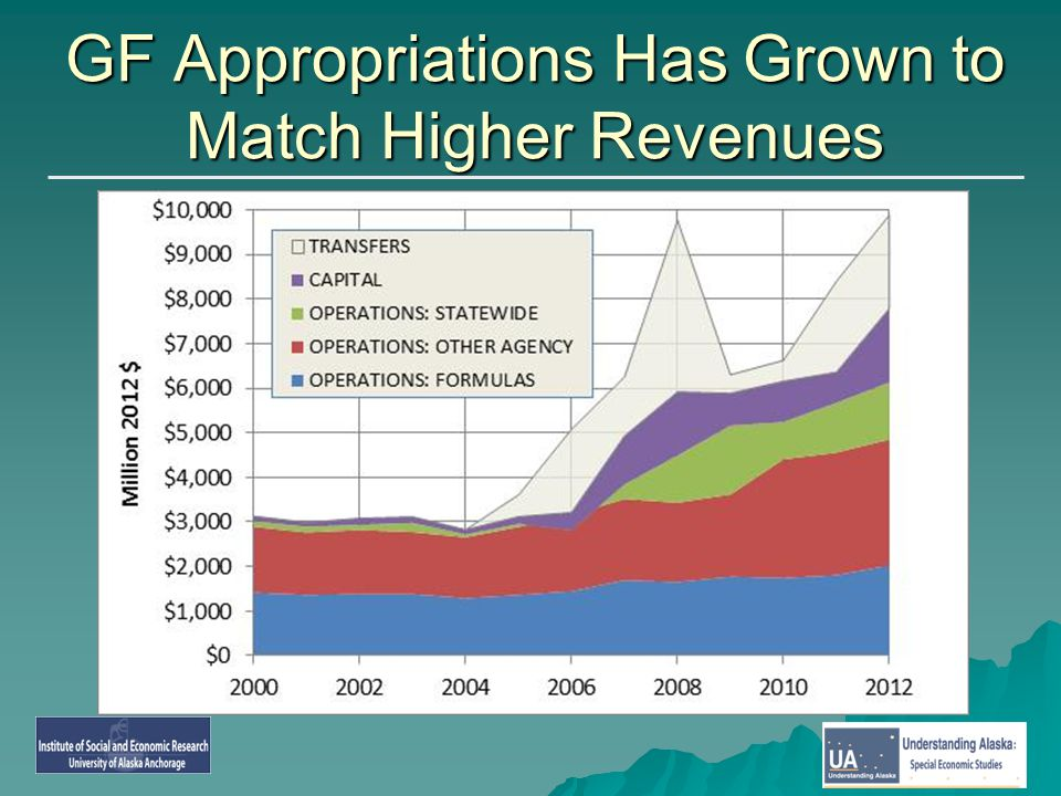 GF Appropriations Has Grown to Match Higher Revenues