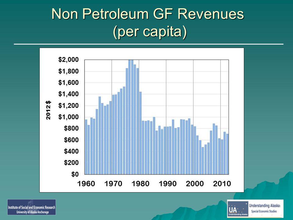 Non Petroleum GF Revenues (per capita)