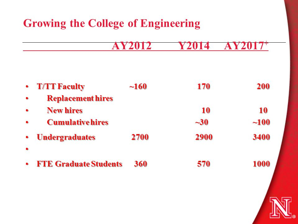 Growing the College of Engineering AY2012 Y2014 AY2017 + T/TT Faculty ~160 170 200T/TT Faculty ~160 170 200 Replacement hires Replacement hires New hires 10 10 New hires 10 10 Cumulative hires ~30 ~100 Cumulative hires ~30 ~100 Undergraduates 2700 2900 3400Undergraduates 2700 2900 3400 FTE Graduate Students 360 570 1000FTE Graduate Students 360 570 1000
