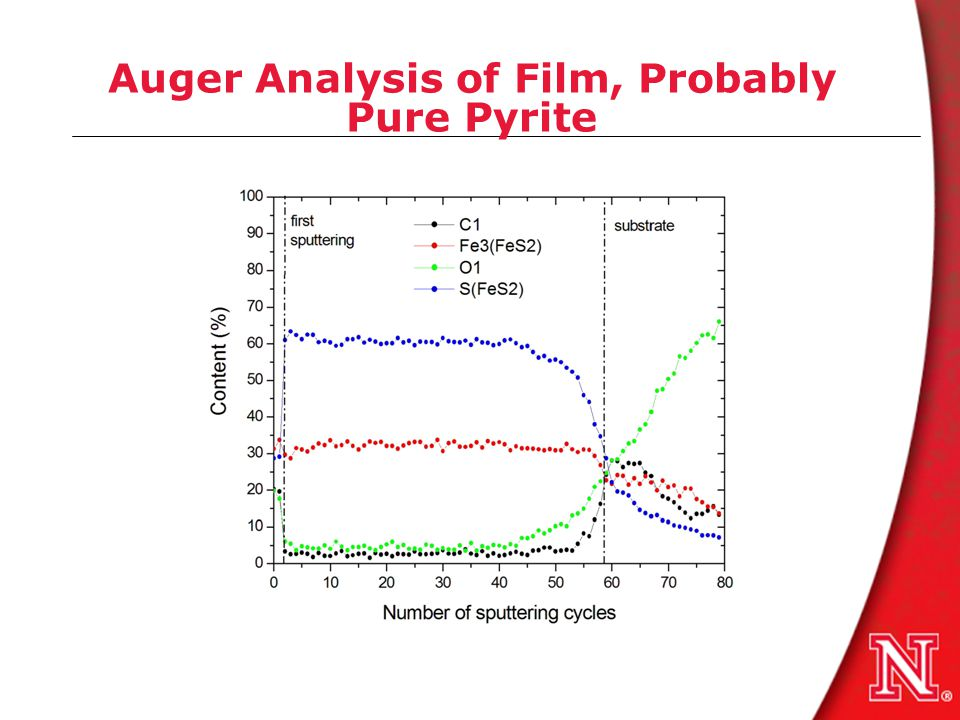 Auger Analysis of Film, Probably Pure Pyrite