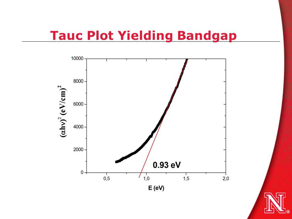 Tauc Plot Yielding Bandgap