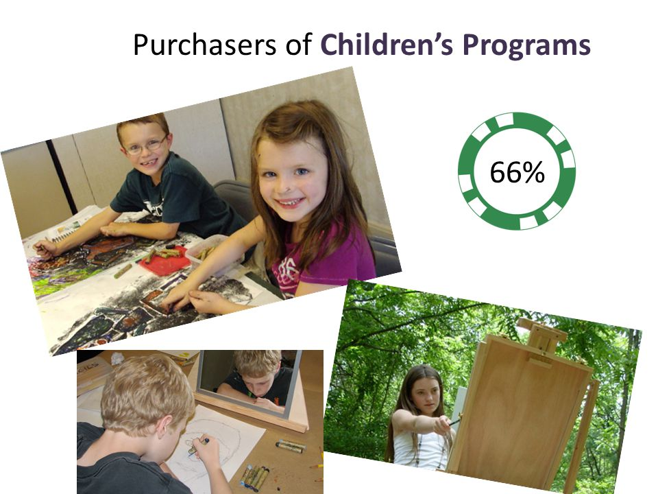 Purchasers of Children's Programs 66%