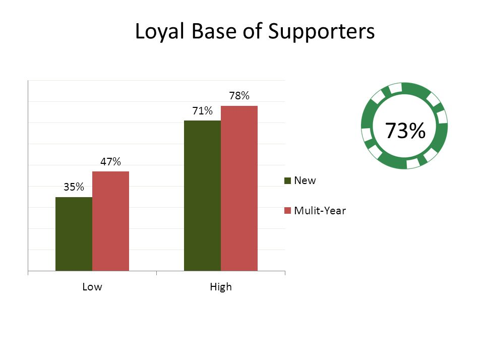 Loyal Base of Supporters 73%