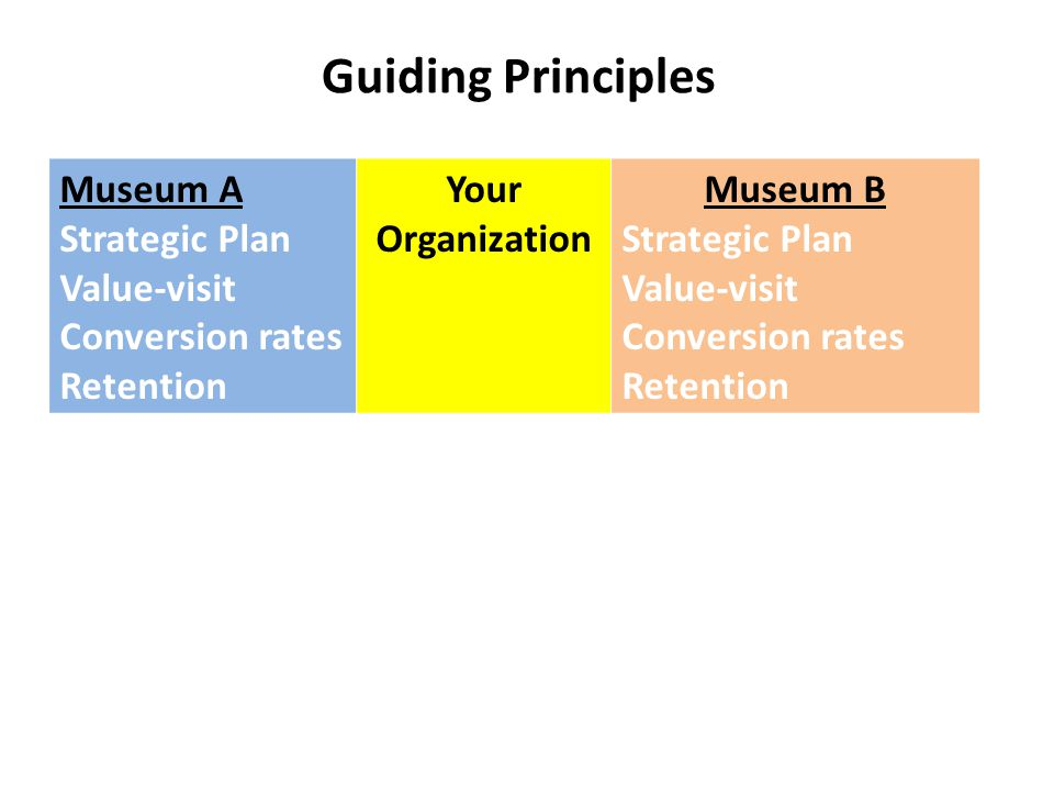 Guiding Principles Museum A Strategic Plan Value-visit Conversion rates Retention Your Organization Museum B Strategic Plan Value-visit Conversion rat