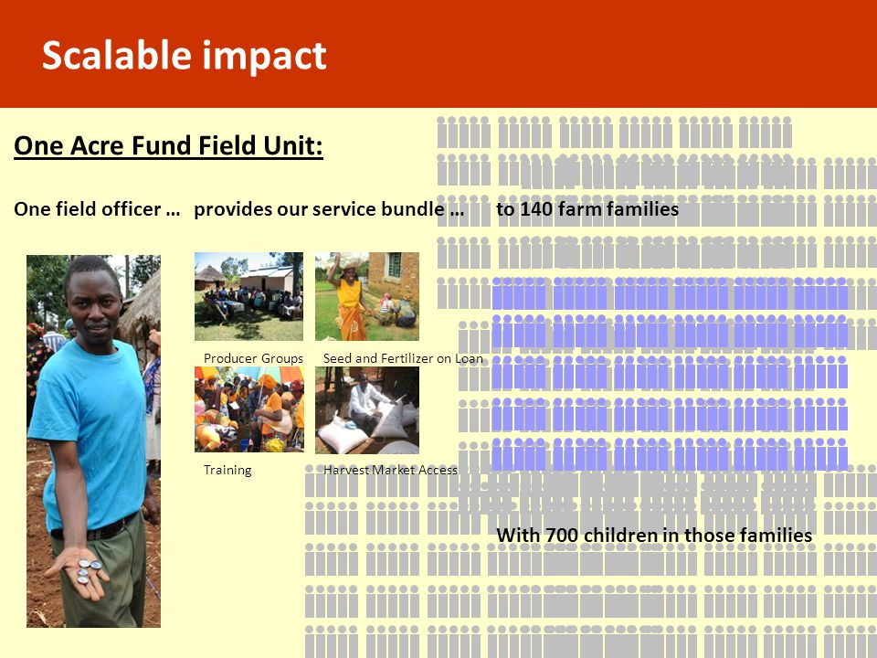 Scalable impact One field officer … Producer GroupsSeed and Fertilizer on Loan Training Harvest Market Access provides our service bundle …to 140 farm families One Acre Fund Field Unit: With 700 children in those families