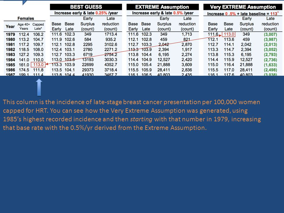 This column is the incidence of late-stage breast cancer presentation per 100,000 women capped for HRT.