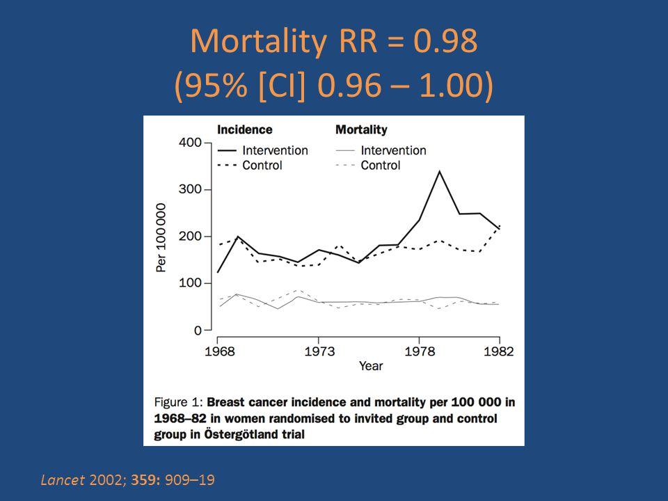 Mortality RR = 0.98 (95% [CI] 0.96 – 1.00) Lancet 2002; 359: 909–19