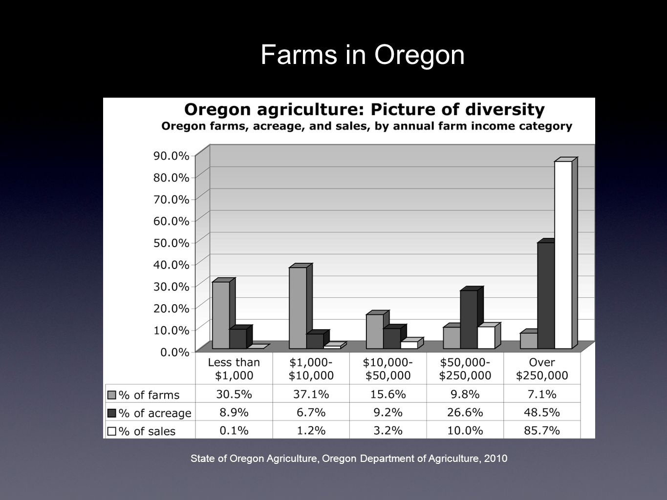 State of Oregon Agriculture, Oregon Department of Agriculture, 2010 Farms in Oregon