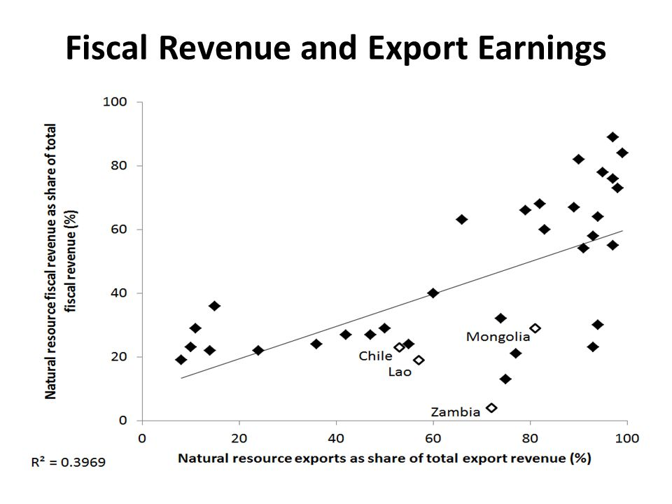 Fiscal Revenue and Export Earnings
