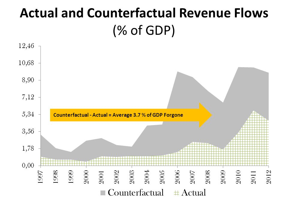 Actual and Counterfactual Revenue Flows (% of GDP)