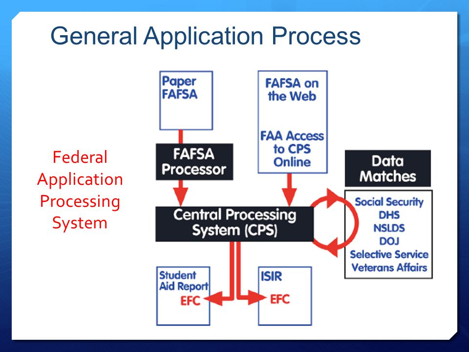 General Application Process Federal Application Processing System